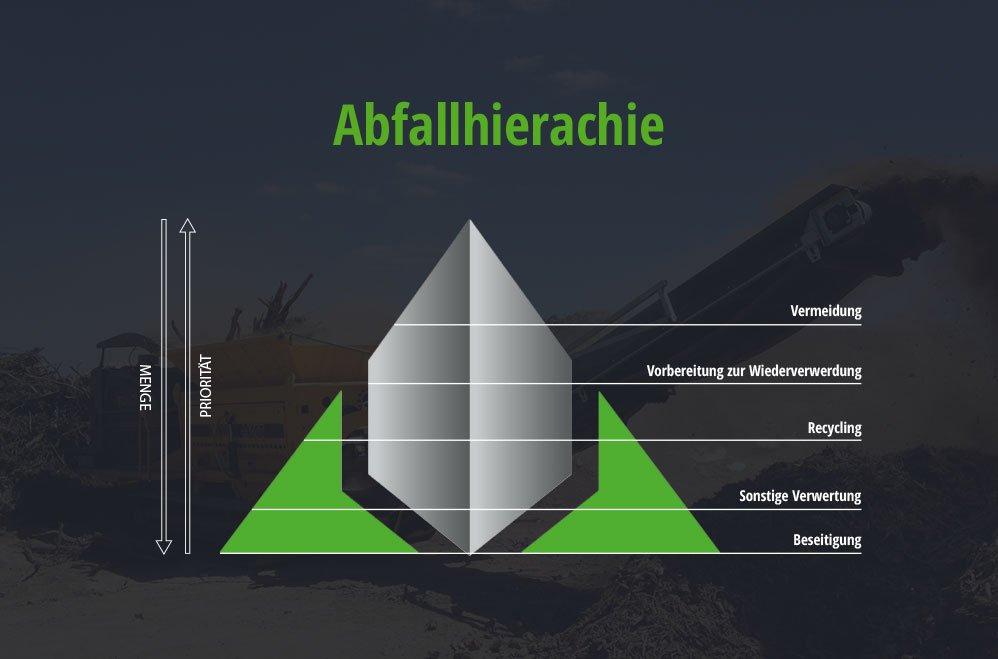 Abfallhierarchie